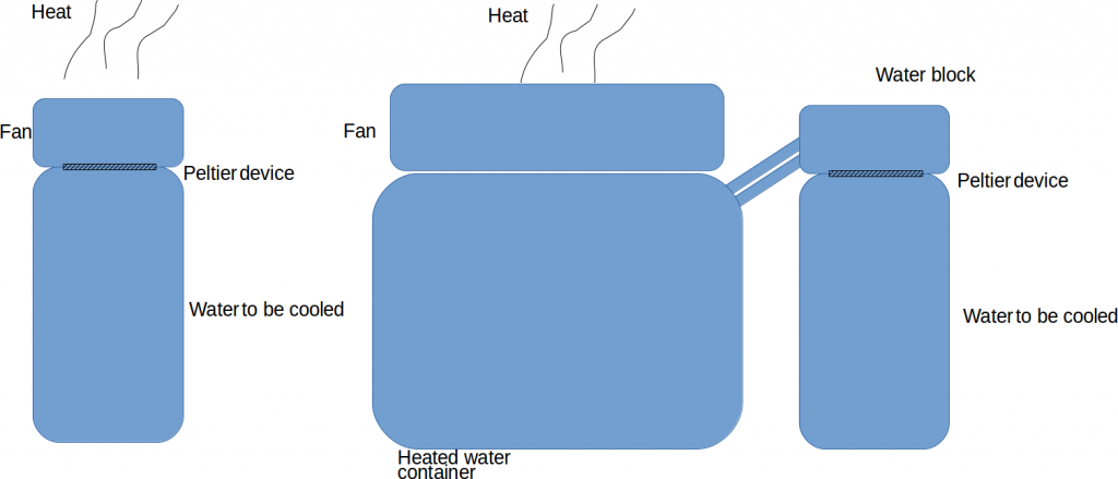 Idea – Solar Powered Thermo Electric Cooling For Drinking Water In Emergencies?